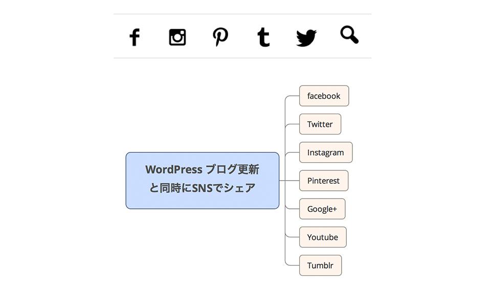 WordPressブログの更新と同時にSNSでシェアする