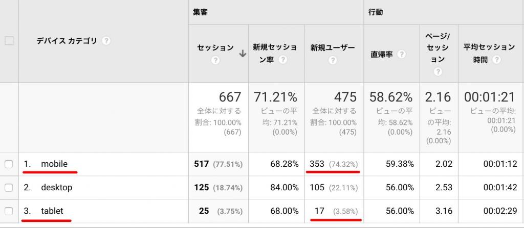 【事例2】モバイル端末からのアクセスが約78%(2017年3月1日〜30日)のデータ