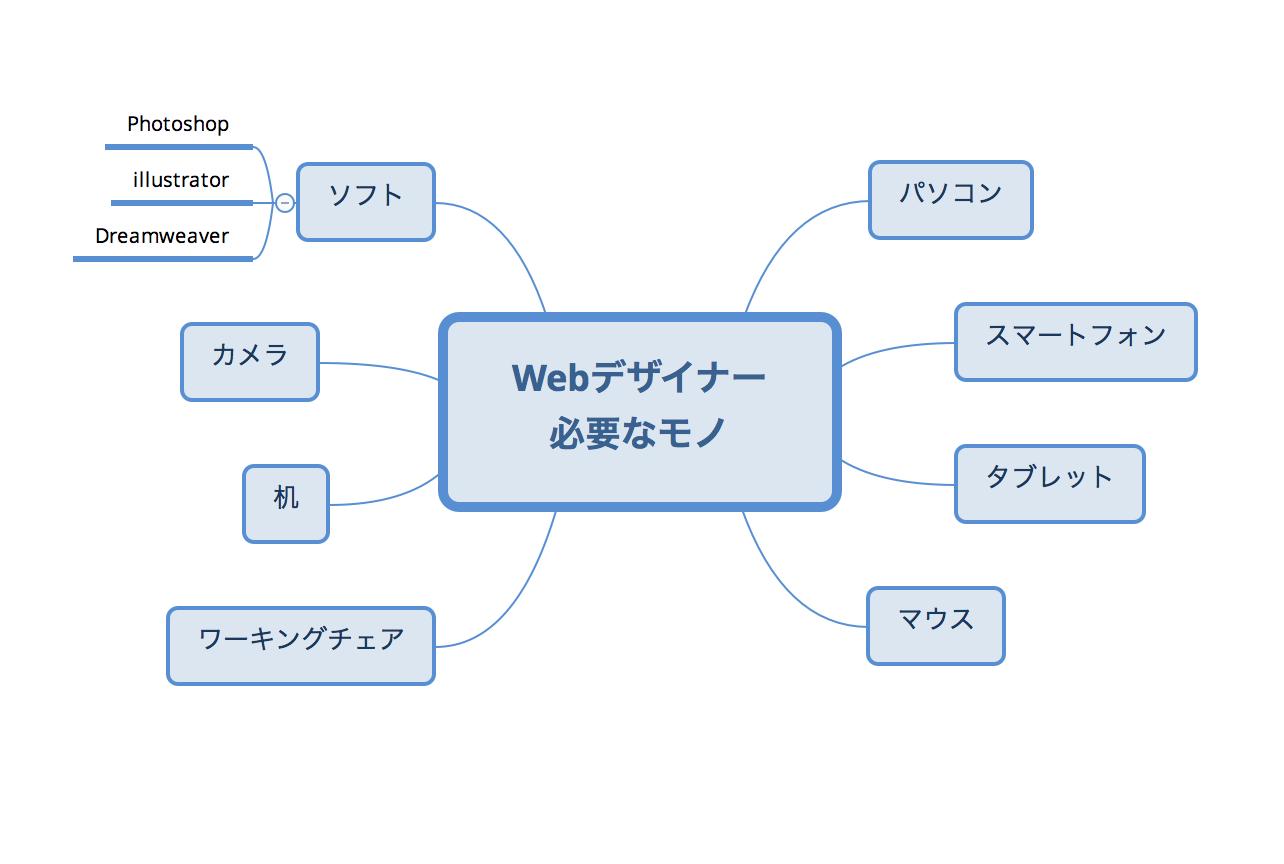 Webデザイナー 必要なもの Xmind
