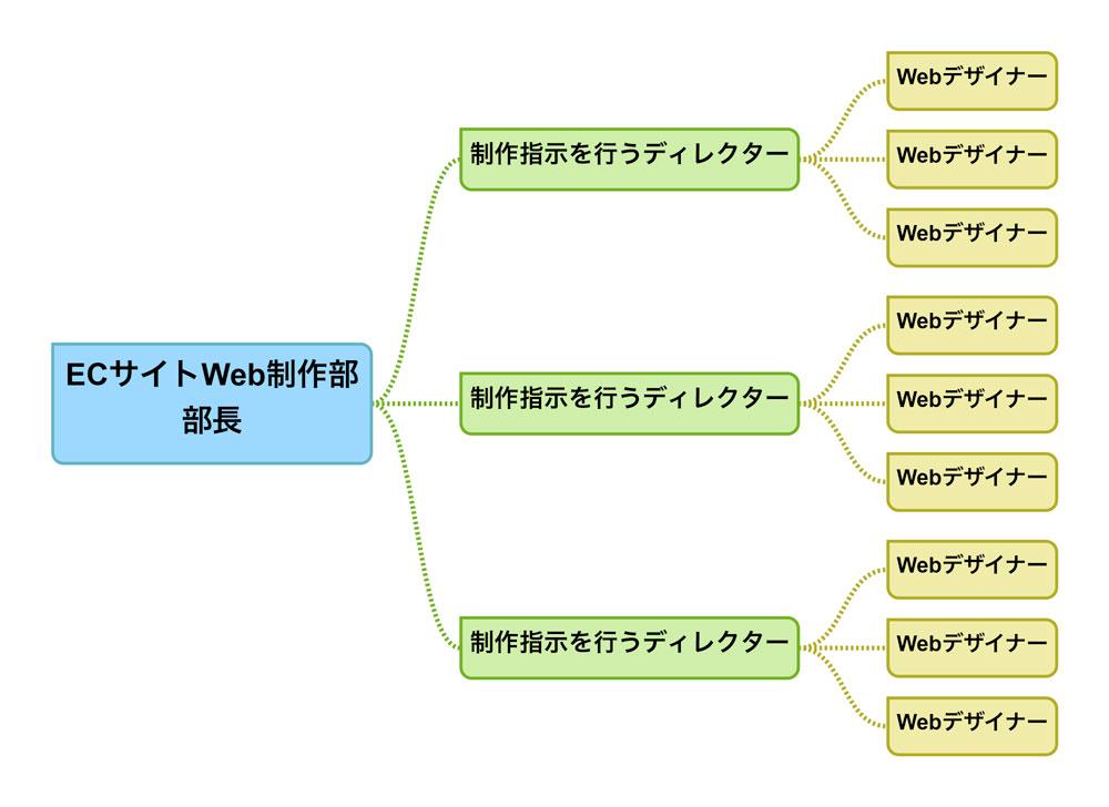 ECサイト運営会社のWeb制作部のチーム構成